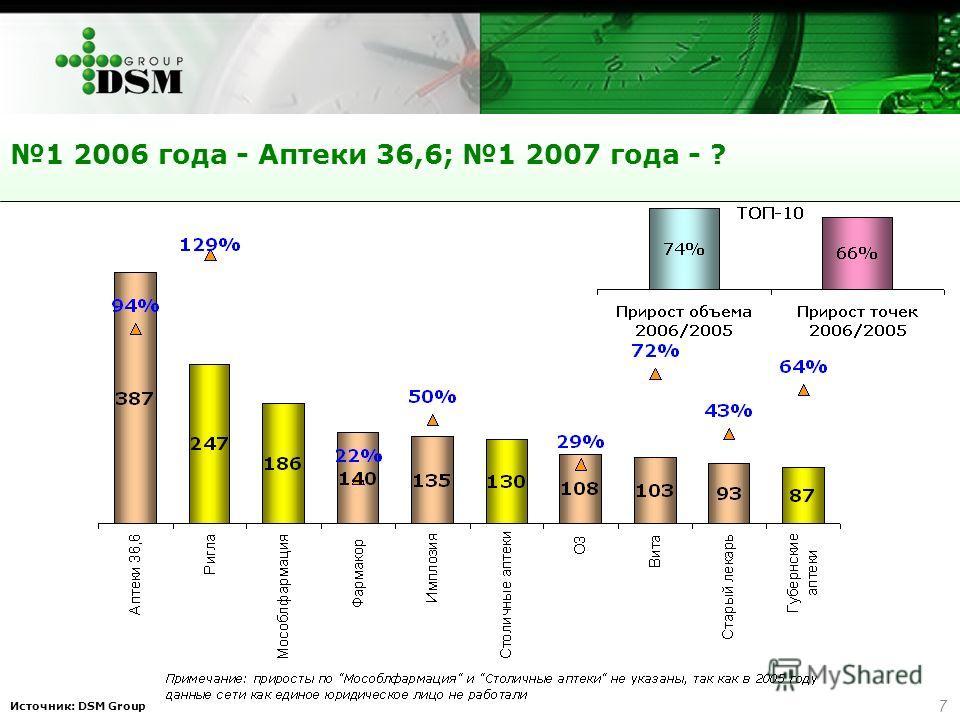 7 Источник: DSM Group 1 2006 года - Аптеки 36,6; 1 2007 года - ?