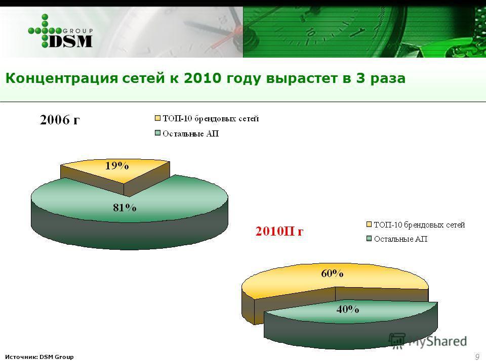 9 Источник: DSM Group Концентрация сетей к 2010 году вырастет в 3 раза