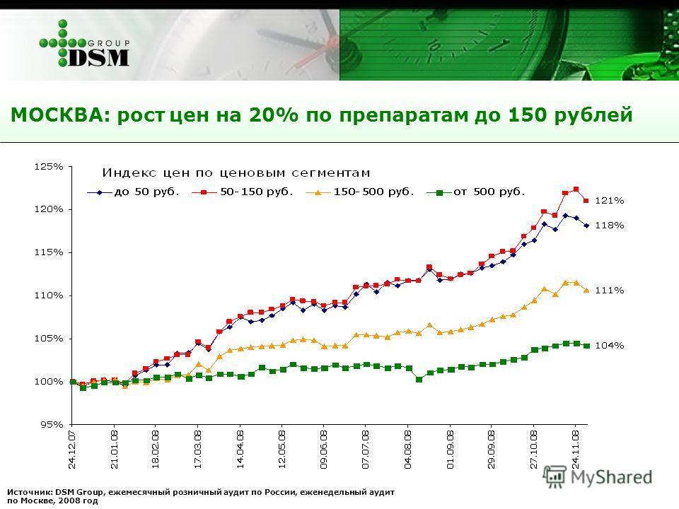 МОСКВА: рост цен на 20% по препаратам до 150 рублей