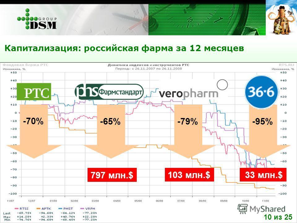 Капитализация: российская фарма за 12 месяцев -70% -65%-79%-95% 797 млн.$ 103 млн.$ 33 млн.$ 10 из 25