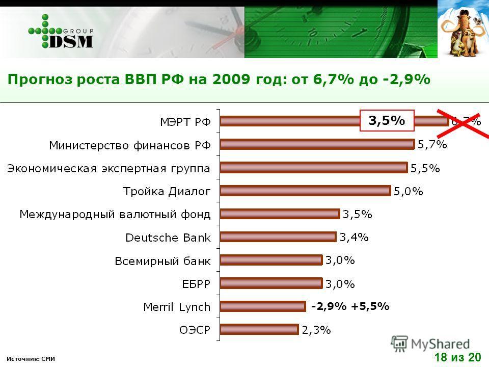 Прогноз роста ВВП РФ на 2009 год: от 6,7% до -2,9% Источник: СМИ -2,9% +5,5% 18 из 20 3,5%