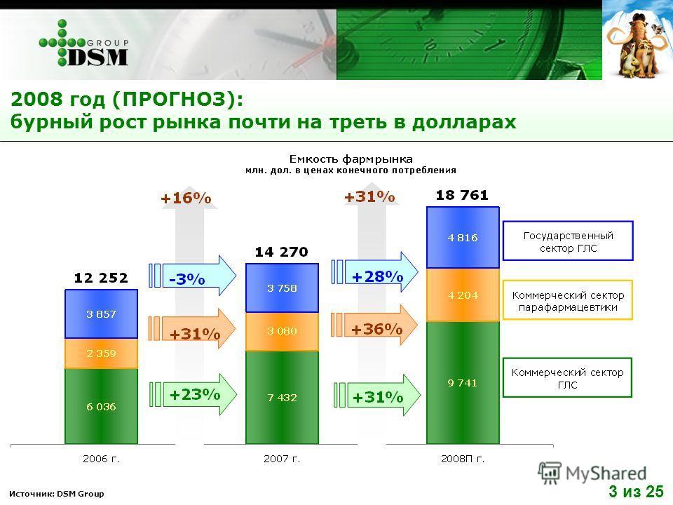Источник: DSM Group 2008 год (ПРОГНОЗ): бурный рост рынка почти на треть в долларах 3 из 25