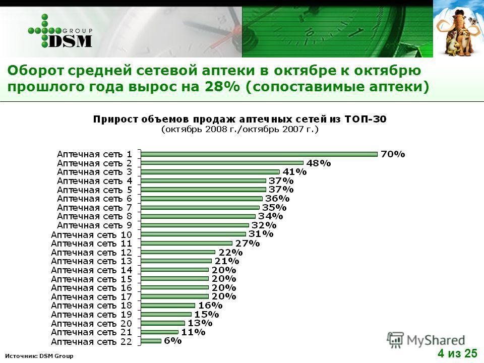 Источник: DSM Group Оборот средней сетевой аптеки в октябре к октябрю прошлого года вырос на 28% (сопоставимые аптеки) 4 из 25