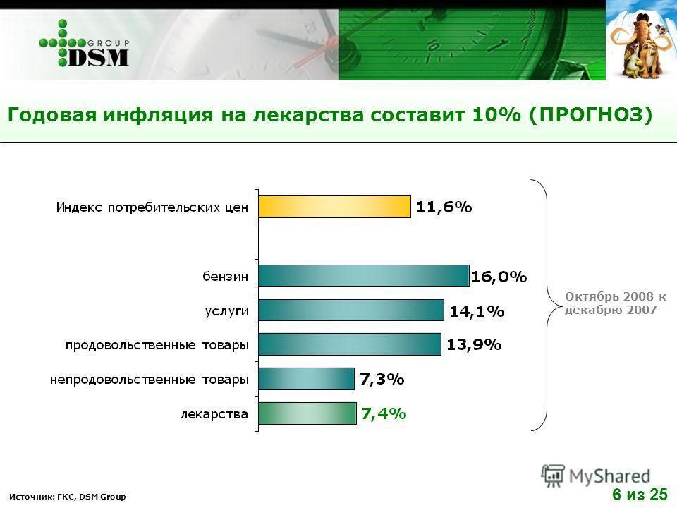 Источник: ГКС, DSM Group Годовая инфляция на лекарства составит 10% (ПРОГНОЗ) Октябрь 2008 к декабрю 2007 6 из 25