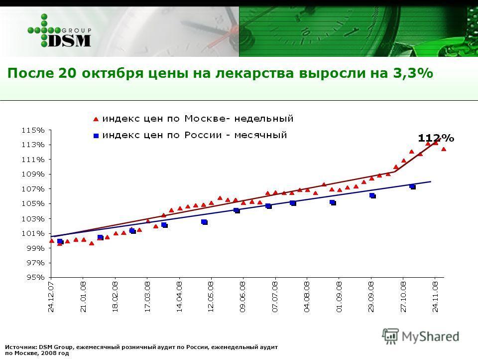 После 20 октября цены на лекарства выросли на 3,3% Источник: DSM Group, ежемесячный розничный аудит по России, еженедельный аудит по Москве, 2008 год