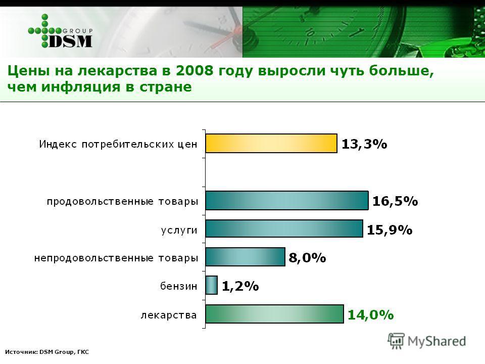 Источник: DSM Group, ГКС Цены на лекарства в 2008 году выросли чуть больше, чем инфляция в стране