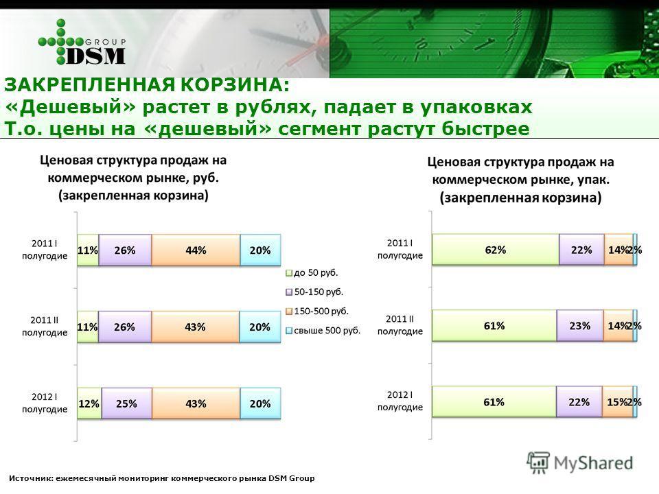 ЗАКРЕПЛЕННАЯ КОРЗИНА: «Дешевый» растет в рублях, падает в упаковках Т.о. цены на «дешевый» сегмент растут быстрее Источник: ежемесячный мониторинг коммерческого рынка DSM Group