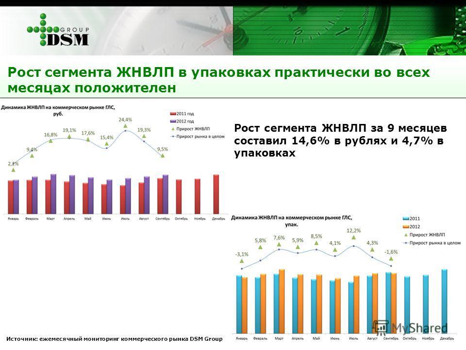 Рост сегмента ЖНВЛП в упаковках практически во всех месяцах положителен Источник: ежемесячный мониторинг коммерческого рынка DSM Group Рост сегмента ЖНВЛП за 9 месяцев составил 14,6% в рублях и 4,7% в упаковках