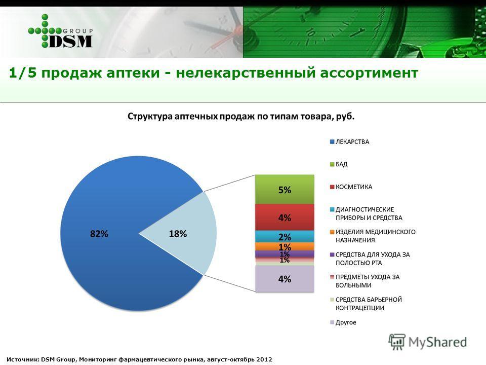 Источник: DSM Group, Мониторинг фармацевтического рынка, август-октябрь 2012 1/5 продаж аптеки - нелекарственный ассортимент