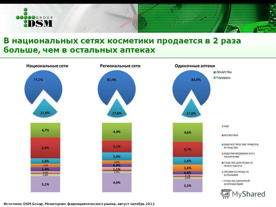 Источник: DSM Group, Мониторинг фармацевтического рынка, август-октябрь 2012 В национальных сетях косметики продается в 2 раза больше, чем в остальных аптеках