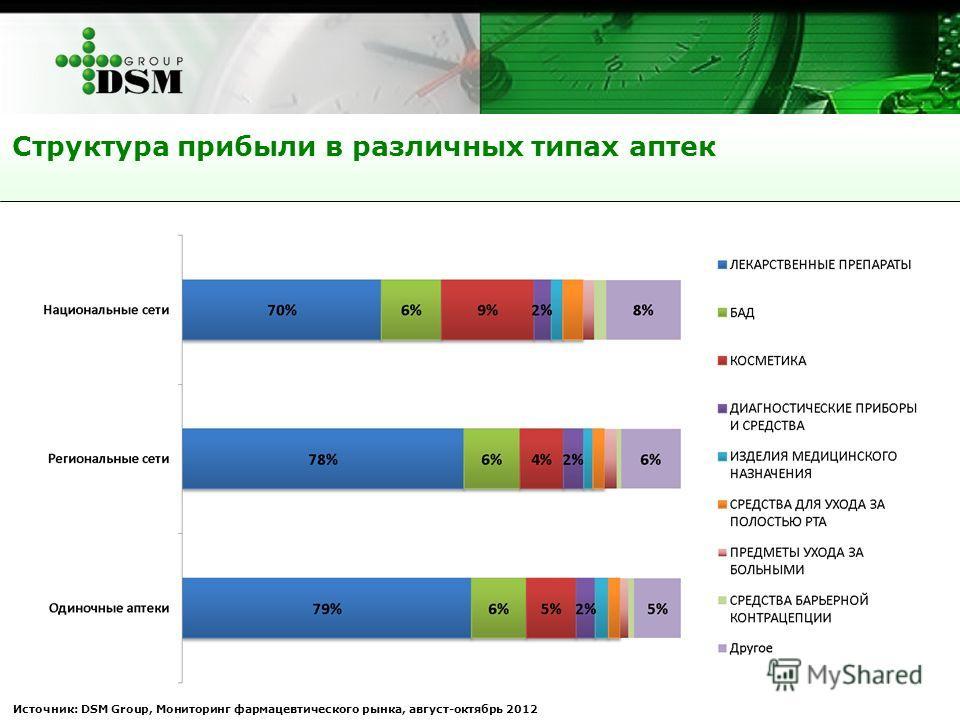 Источник: DSM Group, Мониторинг фармацевтического рынка, август-октябрь 2012 Структура прибыли в различных типах аптек