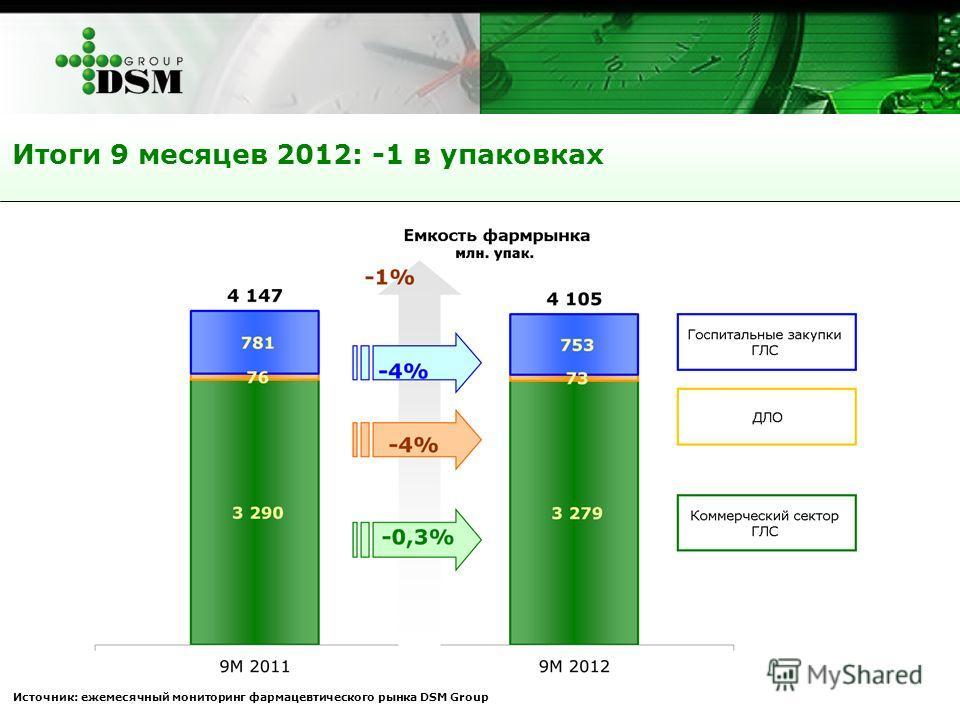 Итоги 9 месяцев 2012: -1 в упаковках Источник: ежемесячный мониторинг фармацевтического рынка DSM Group