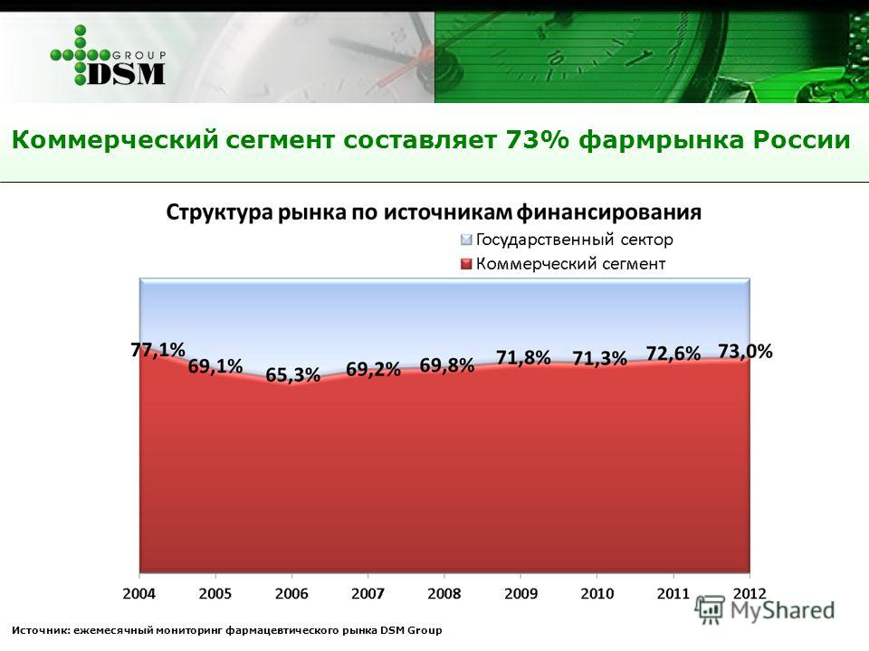Коммерческий сегмент составляет 73% фармрынка России Источник: ежемесячный мониторинг фармацевтического рынка DSM Group