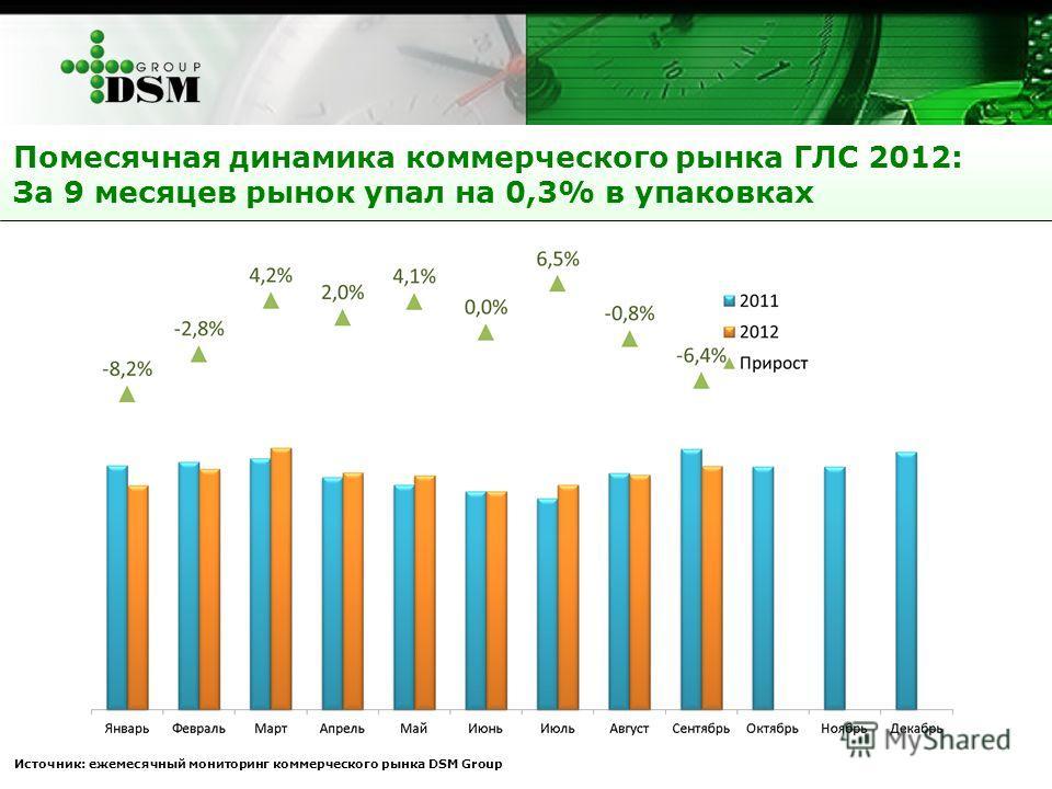 Помесячная динамика коммерческого рынка ГЛС 2012: За 9 месяцев рынок упал на 0,3% в упаковках Источник: ежемесячный мониторинг коммерческого рынка DSM Group