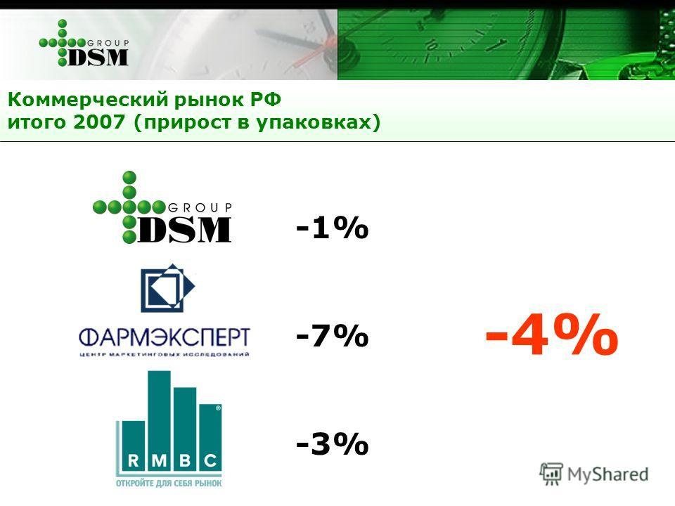 Коммерческий рынок РФ итого 2007 (прирост в упаковках) DSM Group-1% Фармэксперт-7% РМБС-3% -4%