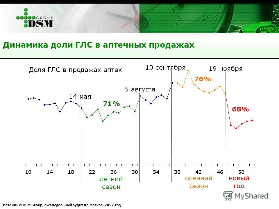 Динамика доли ГЛС в аптечных продажах Источник: DSM Group, еженедельный аудит по Москве, 2007 год
