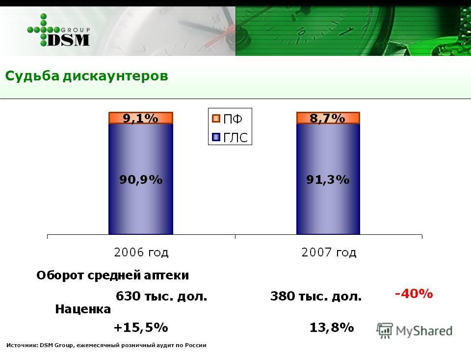 Судьба дискаунтеров Источник: DSM Group, ежемесячный розничный аудит по России