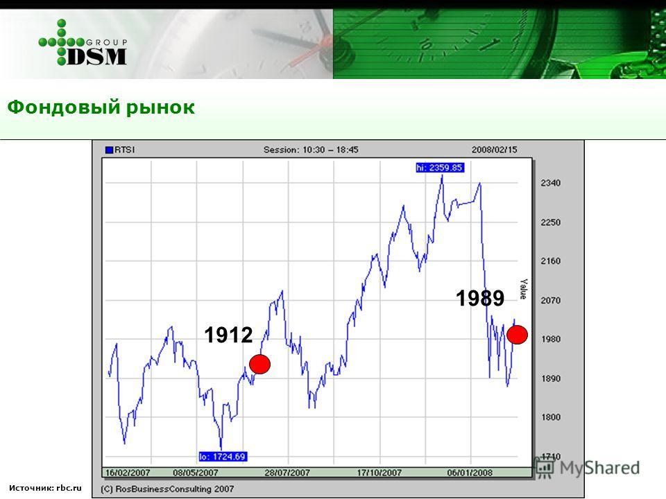 Источник: rbc.ru Фондовый рынок 1912 1989