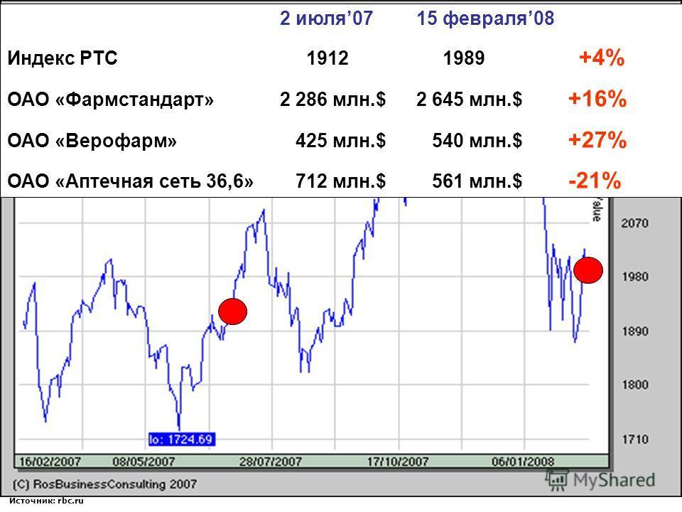 Источник: rbc.ru Фондовый рынок 2 июля0715 февраля08 Индекс РТС 1912 1989 +4% ОАО «Фармстандарт» 2 286 млн.$2 645 млн.$ +16% ОАО «Верофарм» 425 млн.$ 540 млн.$ +27% ОАО «Аптечная сеть 36,6» 712 млн.$ 561 млн.$ -21%