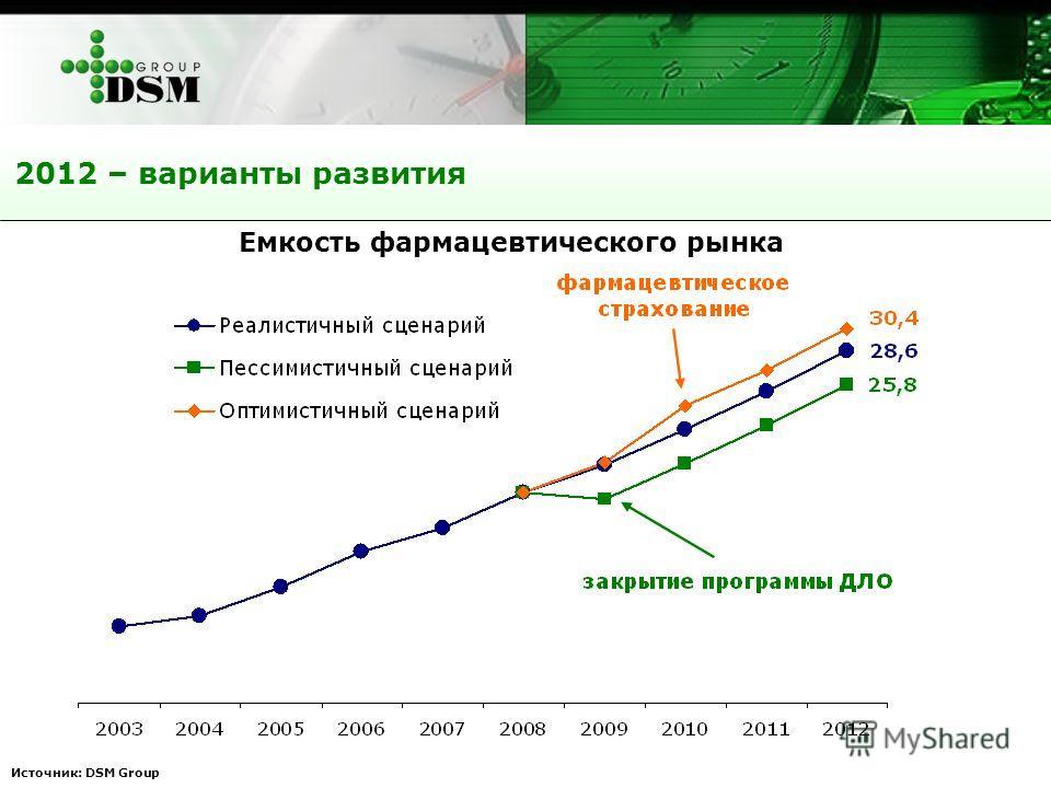 2012 – варианты развития Источник: DSM Group Емкость фармацевтического рынка до 2012 года, млрд. дол.