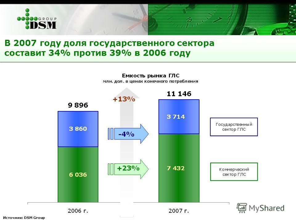 В 2007 году доля государственного сектора составит 34% против 39% в 2006 году Источник: DSM Group