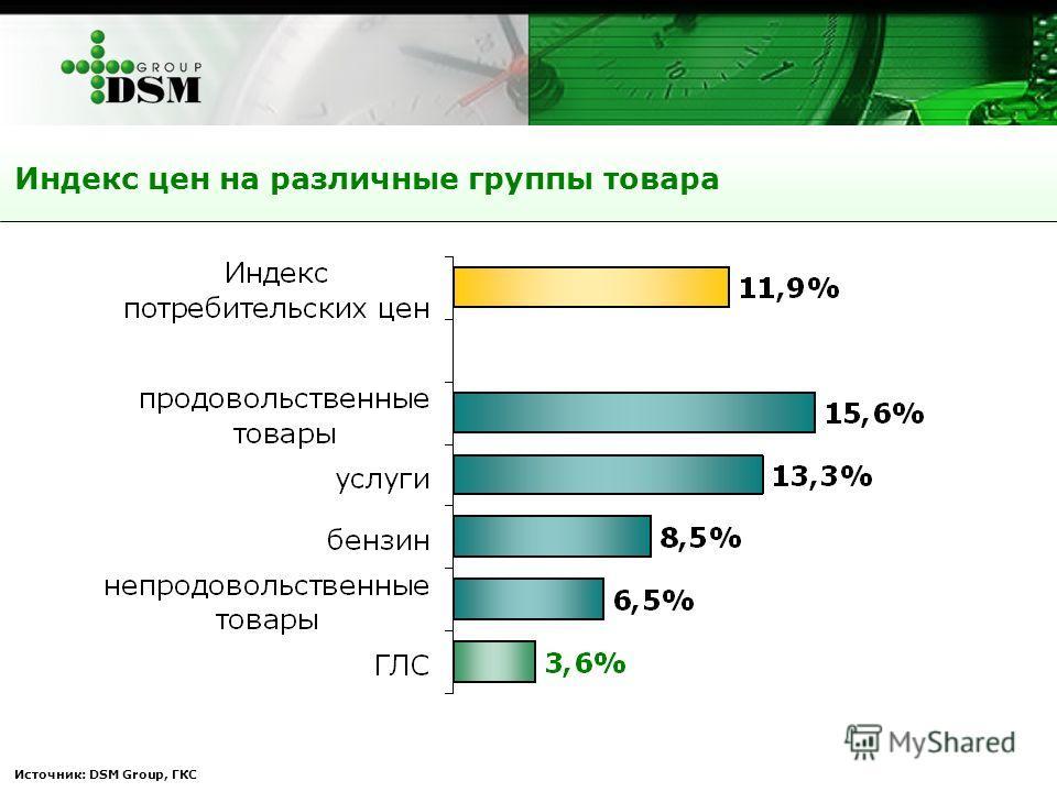 Источник: DSM Group, ГКС Индекс цен на различные группы товара