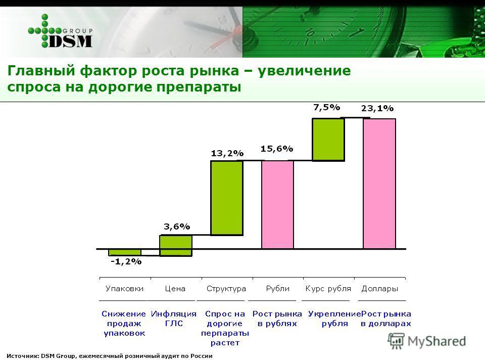 Главный фактор роста рынка – увеличение спроса на дорогие препараты Источник: DSM Group, ежемесячный розничный аудит по России