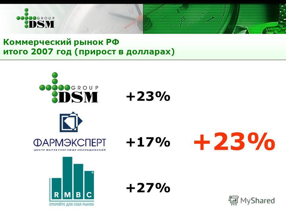 DSM Group+23% Фармэксперт+17% РМБС+27% Коммерческий рынок РФ итого 2007 год (прирост в долларах) +23%