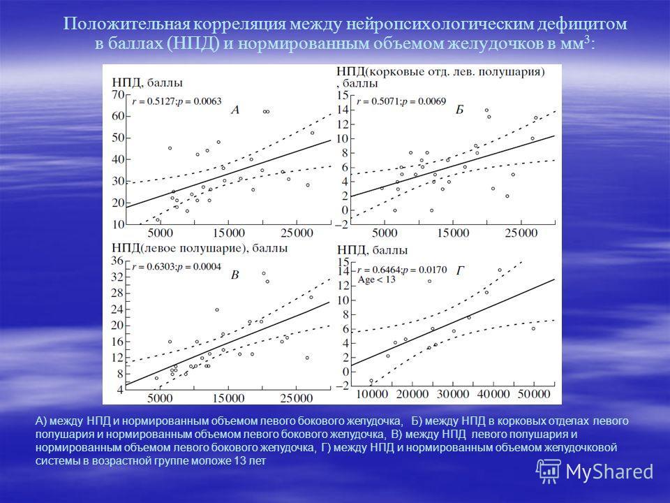 Положительная корреляция между нейропсихологическим дефицитом в баллах (НПД) и нормированным объемом желудочков в мм 3 : А) между НПД и нормированным объемом левого бокового желудочка, Б) между НПД в корковых отделах левого полушария и нормированным