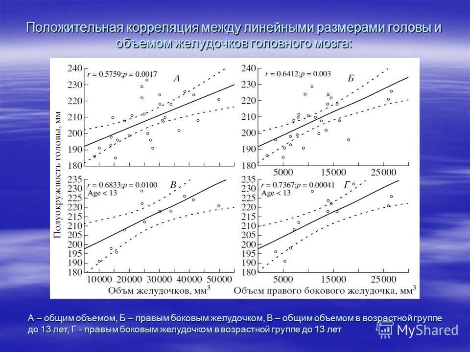 Положительная корреляция между линейными размерами головы и объемом желудочков головного мозга: А – общим объемом, Б – правым боковым желудочком, В – общим объемом в возрастной группе до 13 лет, Г - правым боковым желудочком в возрастной группе до 13