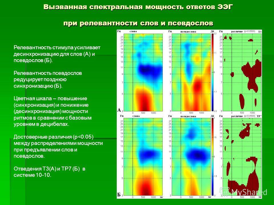 Вызванная спектральная мощность ответов ЭЭГ при релевантности слов и псевдослов Релевантность стимула усиливает десинхронизацию для слов (А) и псевдослов (Б). Релевантность псевдослов редуцирует позднюю синхронизацию (Б). Цветная шкала – повышение (с
