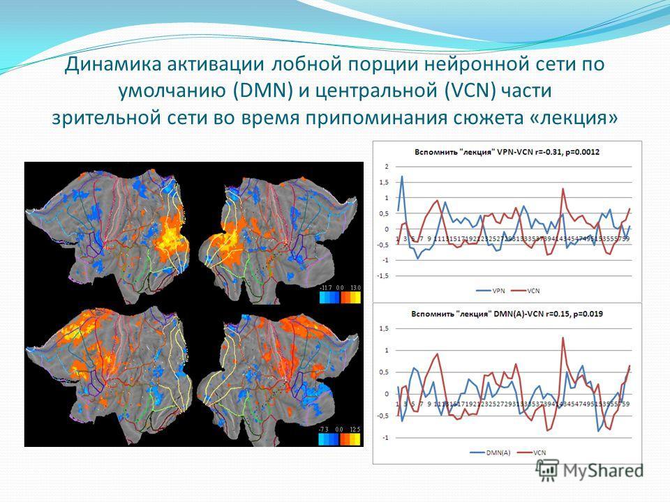 Динамика активации лобной порции нейронной сети по умолчанию (DMN) и центральной (VCN) части зрительной сети во время припоминания сюжета «лекция»