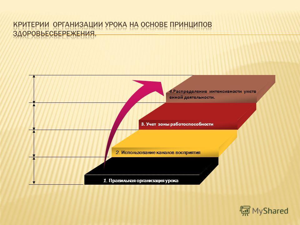 1. Правильная организация урока 2. Использование каналов восприятия 3. Учет зоны работоспособности 4.Распределение интенсивности умств енной деятельности.