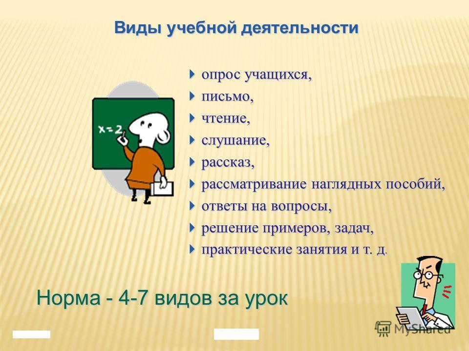 Виды учебной деятельности Норма - 4-7 видов за урок опрос учащихся, опрос учащихся, письмо, письмо, чтение, чтение, слушание, слушание, рассказ, рассказ, рассматривание наглядных пособий, рассматривание наглядных пособий, ответы на вопросы, ответы на