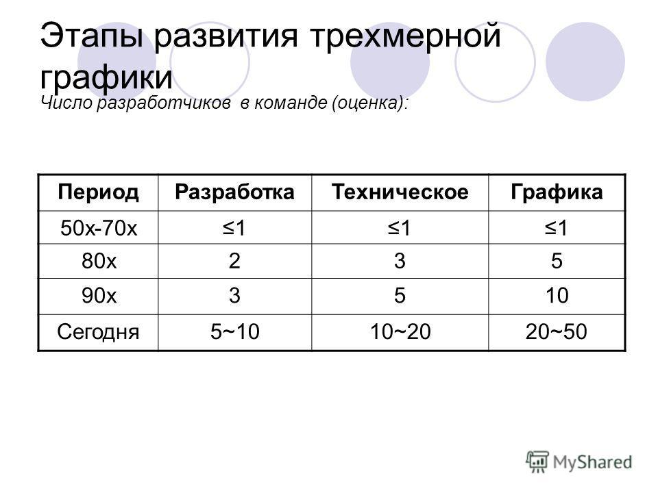 Этапы развития трехмерной графики Число разработчиков в команде (оценка): ПериодРазработкаТехническоеГрафика 50х-70х111 80х235 90х3510 Сегодня5~1010~2020~50