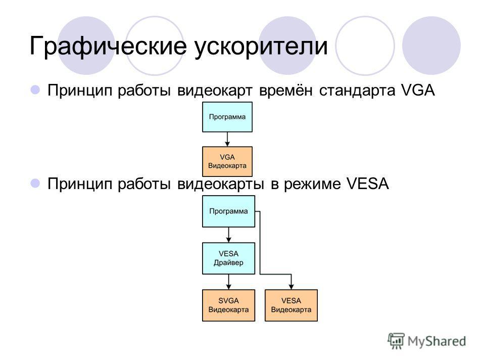 Графические ускорители Принцип работы видеокарт времён стандарта VGA Принцип работы видеокарты в режиме VESA