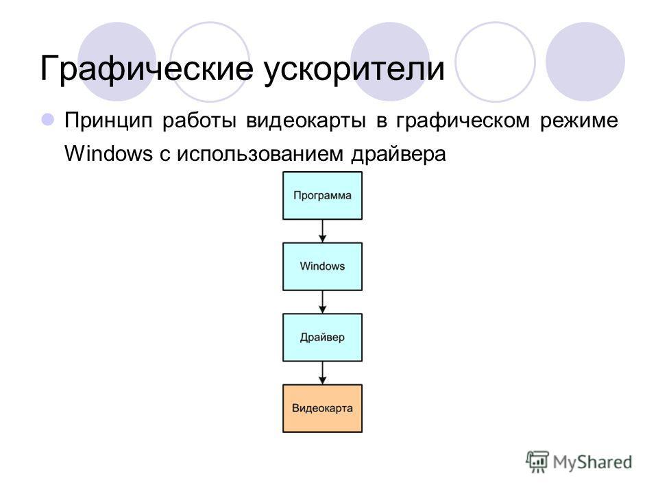 Графические ускорители Принцип работы видеокарты в графическом режиме Windows с использованием драйвера