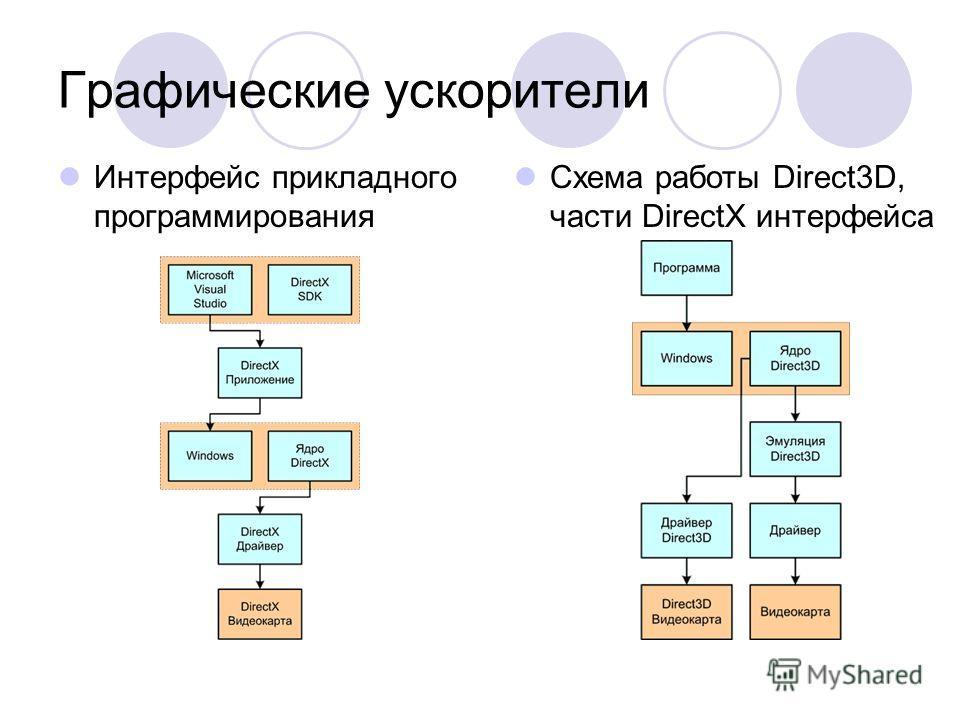 Графические ускорители Интерфейс прикладного программирования Схема работы Direct3D, части DirectX интерфейса