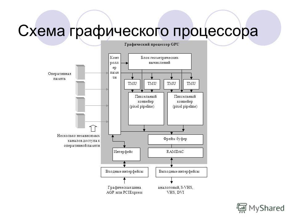 Схема графического процессора Блок геометрических вычислений TMU Пиксельный конвейер (pixel pipeline) Пиксельный конвейер (pixel pipeline) Фрейм буфер RAMDACИнтерфейс Конт ролл ер памя ти Несколько независимых каналов доступа к оперативной памяти Опе