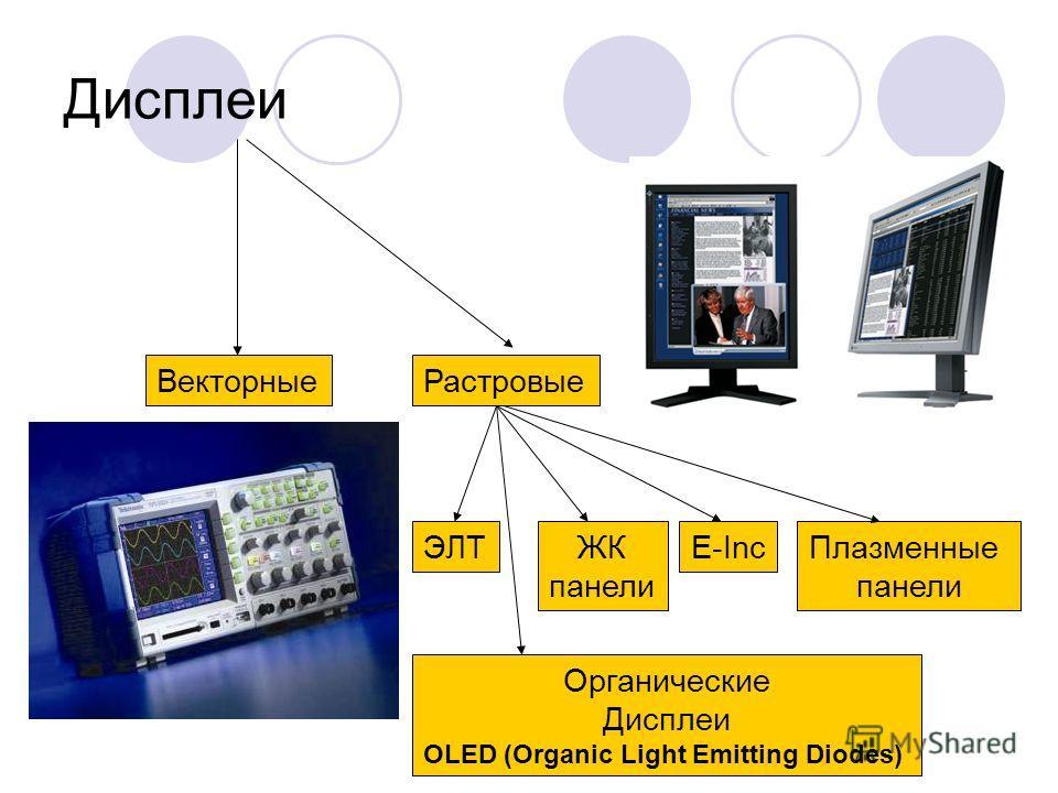 Дисплеи ВекторныеРастровые ЭЛТЖК панели Плазменные панели Органические Дисплеи OLED (Organic Light Emitting Diodes) E-Inc