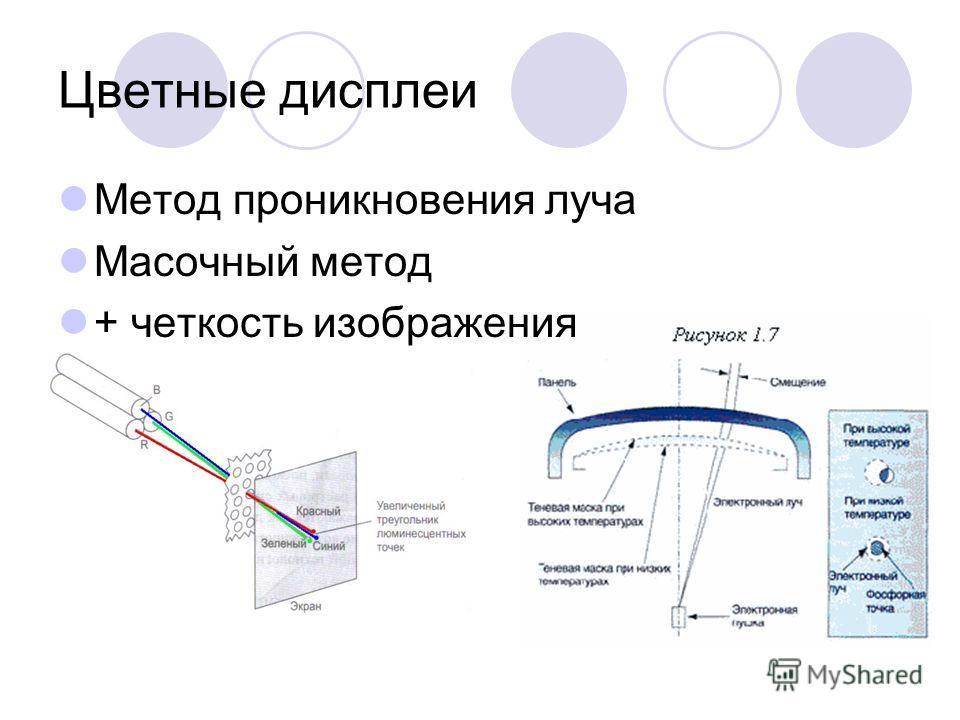 Цветные дисплеи Метод проникновения луча Масочный метод + четкость изображения