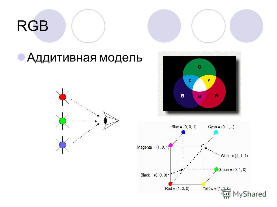 RGB Аддитивная модель