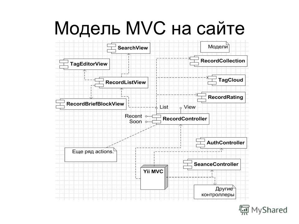 Модель MVC на сайте