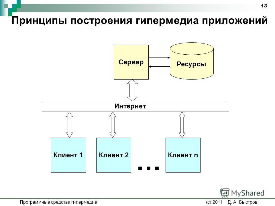 Программные средства гипермедиа (c) 2011 Д. А. Быстров 13 Принципы построения гипермедиа приложений Клиент 1Клиент 2Клиент n Сервер … Интернет Ресурсы