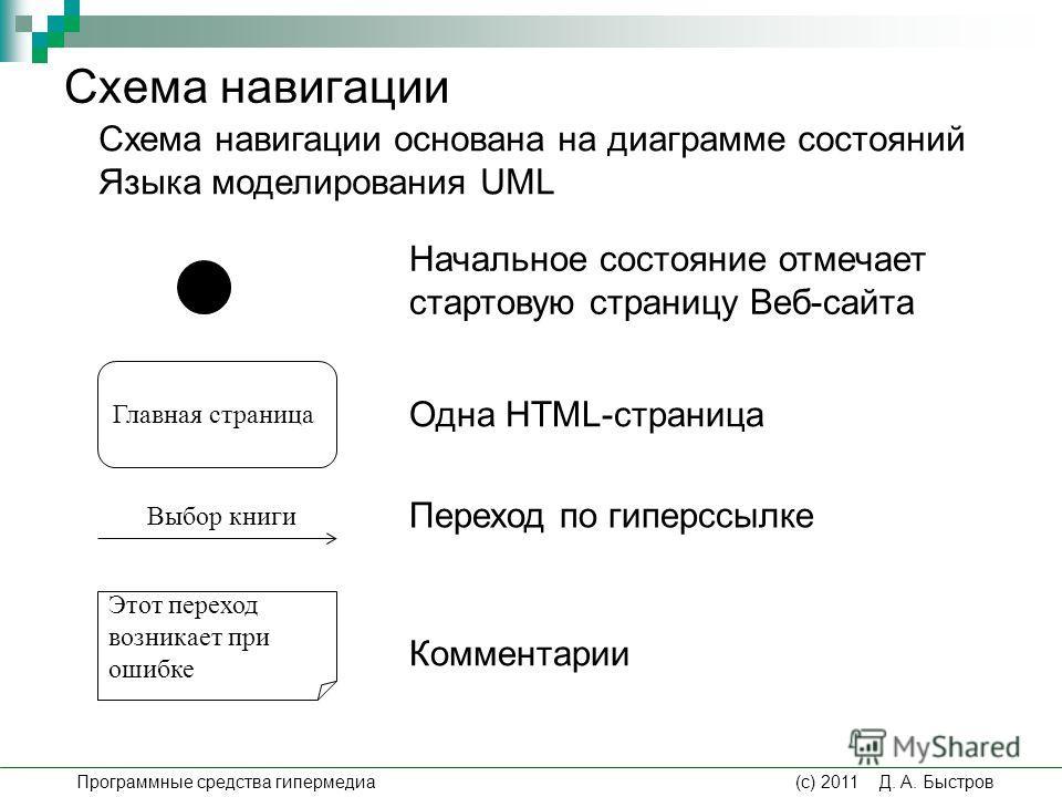 Схема навигации Главная страница Одна HTML-страница Этот переход возникает при ошибке Переход по гиперссылке Начальное состояние отмечает стартовую страницу Веб-сайта Комментарии Выбор книги Схема навигации основана на диаграмме состояний Языка модел