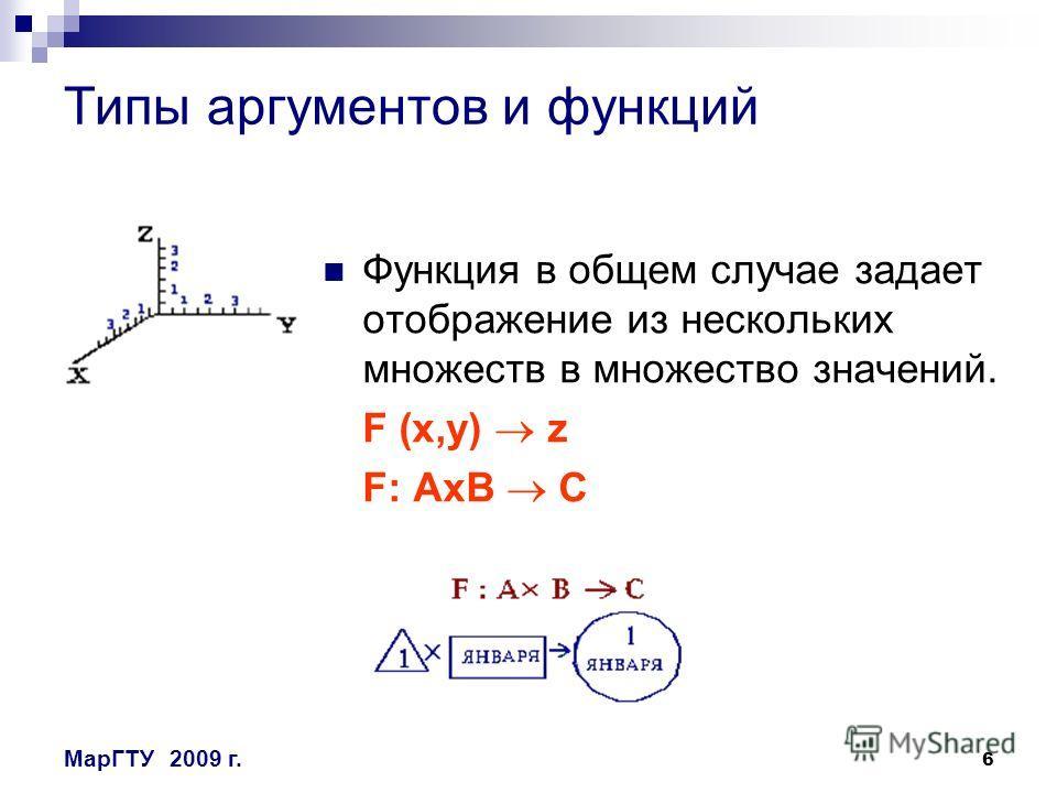 6 МарГТУ2009 г. Типы аргументов и функций Функция в общем случае задает отображение из нескольких множеств в множество значений. F (x,y) z F: AxB С