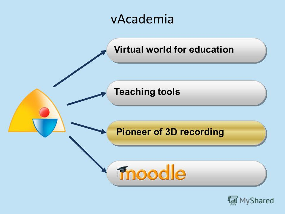 Teaching tools Virtual world for education Pioneer of 3D recording