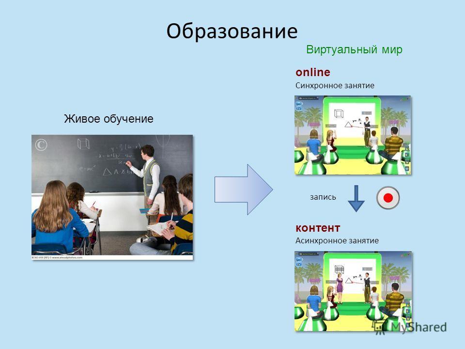 Образование Живое обучение Виртуальный мир запись Синхронное занятие Асинхронное занятие online контент