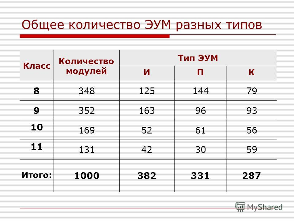 Общее количество ЭУМ разных типов Класс Тип ЭУМ ИПК 834812514479 93521639693 10 169526156 11 131423059 1000382331287 Количество модулей Итого: