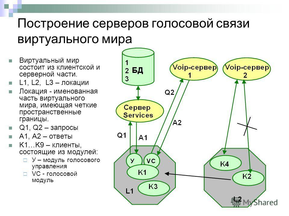 Построение серверов голосовой связи виртуального мира Виртуальный мир состоит из клиентской и серверной части. L1, L2, L3 – локации Локация - именованная часть виртуального мира, имеющая четкие пространственные границы. Q1, Q2 – запросы A1, A2 – отве
